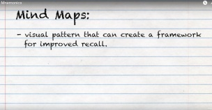 mnemonics-mind-map